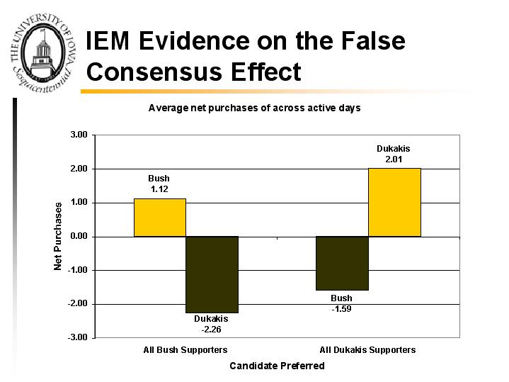 Lee Ross and The False Consensus Effect - Prezi